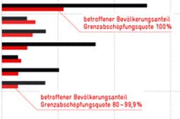 Anteil der faktisch dem Steuerwettbewerb entzogenen Gmeinden