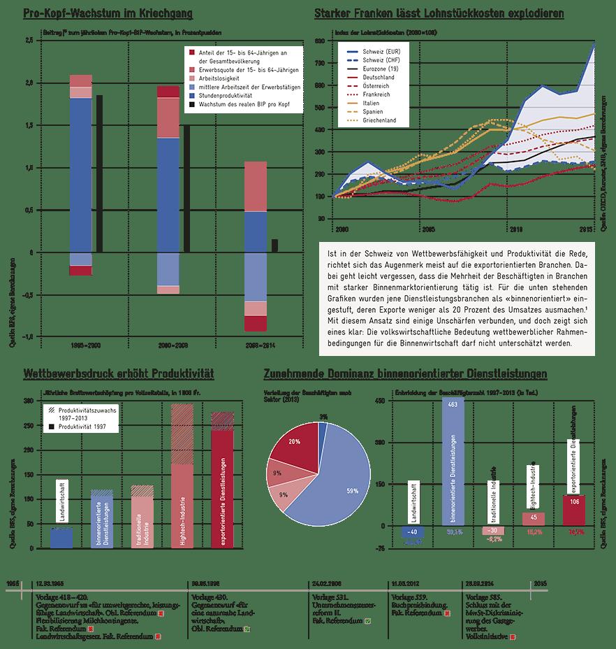 https://www.avenir-suisse.ch/wp-content/uploads/2016/06/Globalisierung-Binnenmarkt_1200px.png