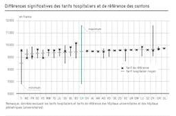 Graphique différences entre tarifs hospitaliers et référence des cantons