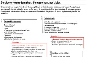 graphique domaines d'engagement