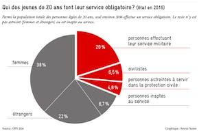 obligation de servir en Suisse, Avenir Suisse