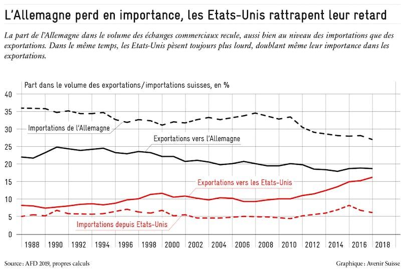https://avenirsuisse.imgix.net/production/uploads/2020/01/echange_commerciaux_allemagne_usa_avenir_suisse_2020.png?auto=compress%2Cformat&ch=Save-Data&dpr=1&fit=max&w=808&s=59119c5af3e6aa1091753b542db18eff