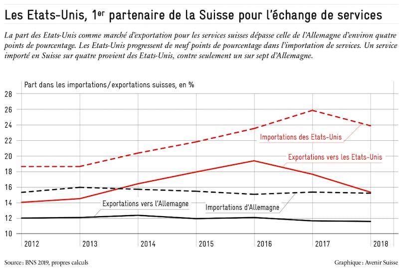 https://avenirsuisse.imgix.net/production/uploads/2020/01/echanges_services_usa_avenir_suisse_2020.png?auto=compress%2Cformat&ch=Save-Data&dpr=1&fit=max&w=808&s=9fdcea8d931dd641d27093c9c47743dd
