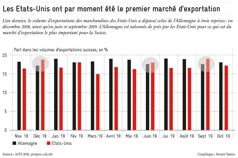 https://avenirsuisse.imgix.net/production/uploads/2020/01/etats_unis_premier_marche_exportation_avenir_suisse_2020.png?auto=compress%2Cformat&ch=Save-Data&dpr=1&fit=max&w=808&s=201ca1e787eb9941dff9b4f994cde661